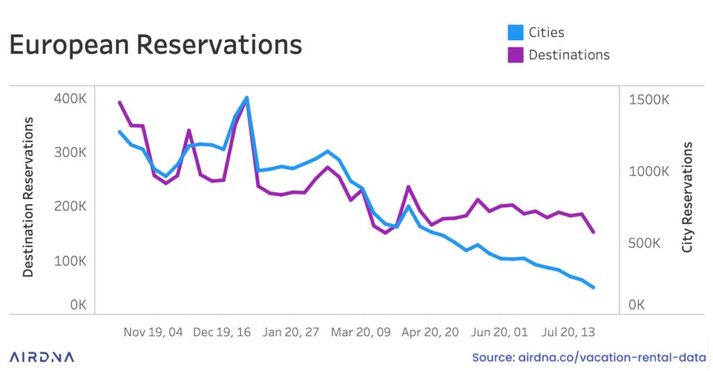 reservas en europa airbnb